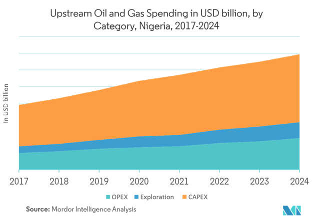 Upstream Oil and Gas Spending in USD billion